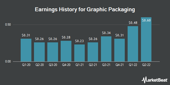 Earnings History for Graphic Packaging (NYSE:GPK)