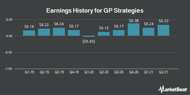 Earnings History for GP Strategies (NYSE:GPX)