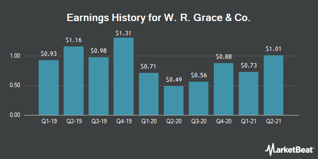 Earnings History for W. R. Grace & Co (NYSE:GRA)