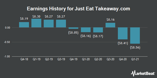 Earnings History for GrubHub (NYSE:GRUB)