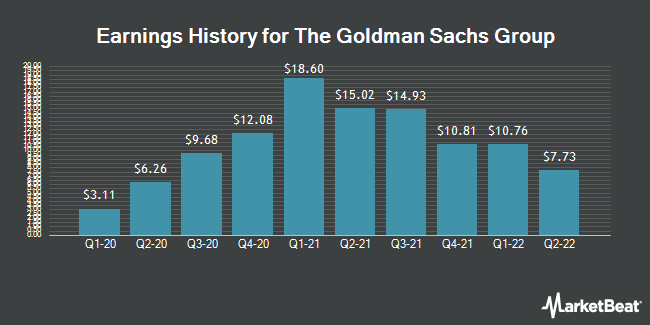 Earnings History for The Goldman Sachs Group (NYSE:GS)