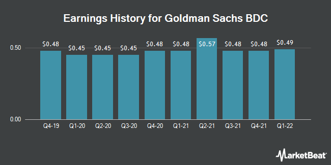 Earnings History for Goldman Sachs BDC (NYSE:GSBD)