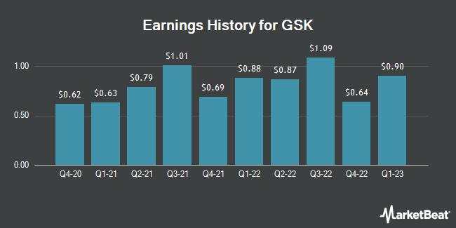 Earnings History for GlaxoSmithKline (NYSE:GSK)