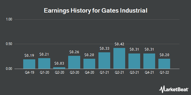 Earnings History for Gates Industrial (NYSE:GTES)