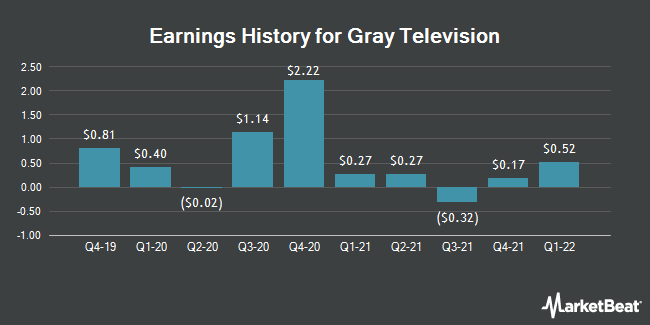 Earnings History for Gray Television (NYSE:GTN)