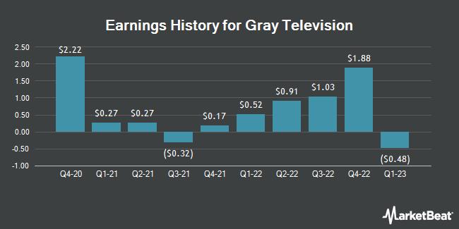 Earnings History for Gray Television (NYSE:GTN)