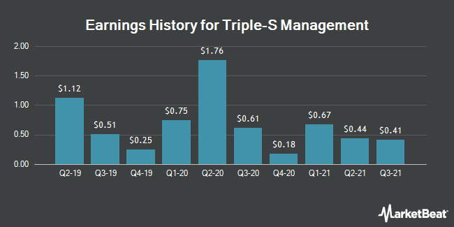 Earnings History for Triple-S Management (NYSE:GTS)