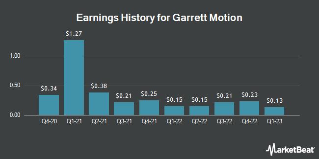 Earnings History for Garrett Motion (NYSE:GTX)