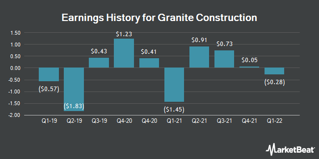 Earnings History for Granite Construction (NYSE:GVA)