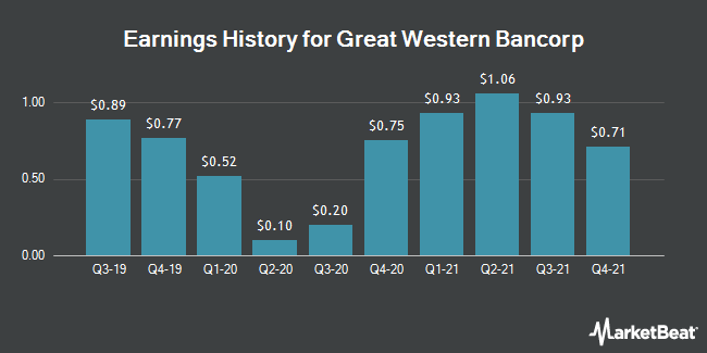 Earnings History for Great Western Bancorp (NYSE:GWB)