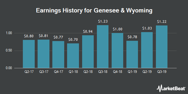 Earnings History for Genesee & Wyoming (NYSE:GWR)