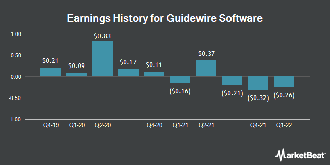 Earnings History for Guidewire Software (NYSE:GWRE)