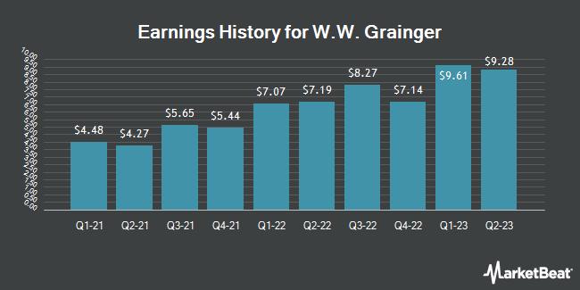 Earnings History for W W Grainger (NYSE:GWW)