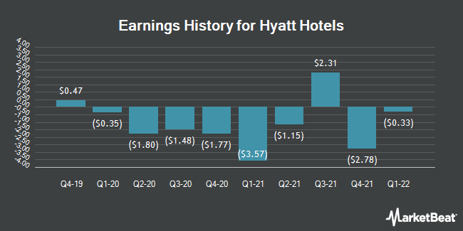 Earnings History for Hyatt Hotels (NYSE:H)