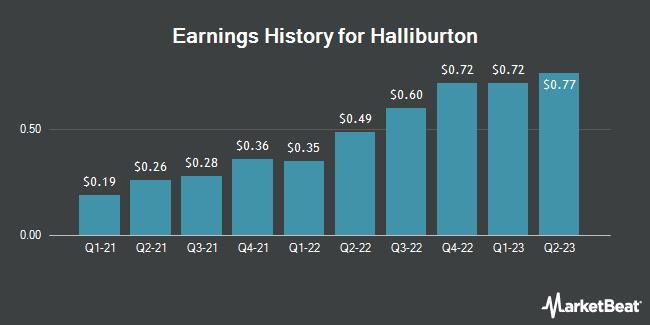 Earnings History for Halliburton (NYSE:HAL)