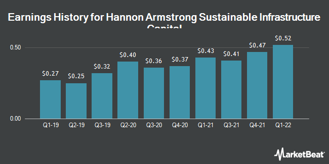 Earnings History for Hannon Armstrong Sustnbl Infrstr Cap (NYSE:HASI)