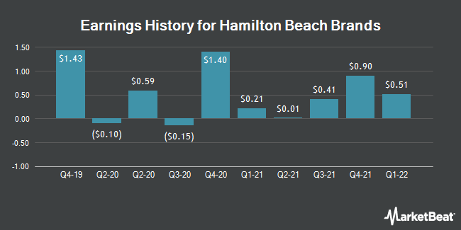 Earnings History for Hamilton Beach Brands (NYSE:HBB)