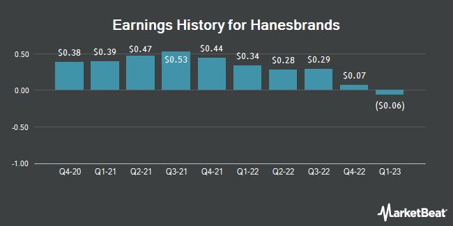 Earnings History for Hanesbrands (NYSE:HBI)
