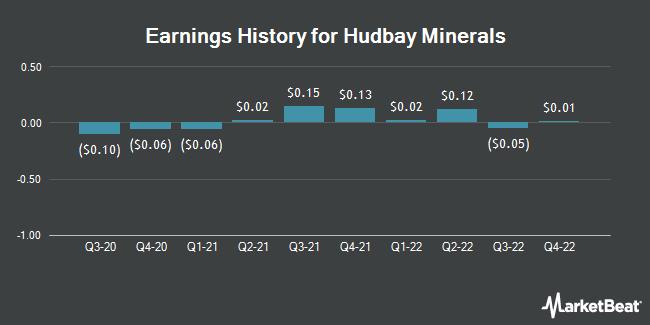 Earnings History for Hudbay Minerals (NYSE:HBM)
