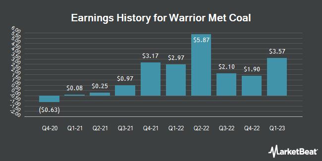 Earnings History for Warrior Met Coal (NYSE:HCC)