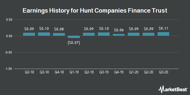 Earnings History for Hunt Companies Finance Trust (NYSE:HCFT)