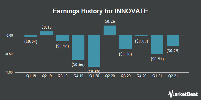 Earnings History for HC2 (NYSE:HCHC)