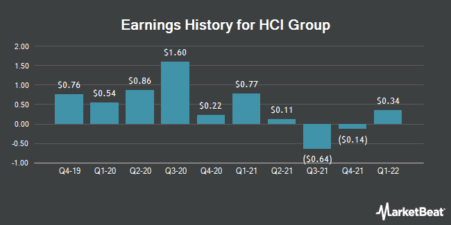 Earnings History for HCI Group (NYSE:HCI)