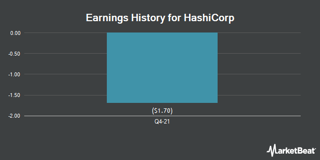 Earnings History for HCP (NYSE:HCP)