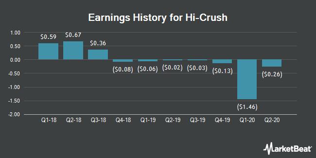 Earnings History for Hi-Crush (NYSE:HCR)