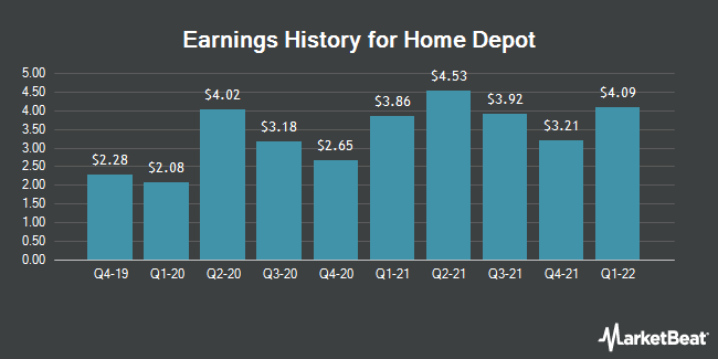 Earnings History for The Home Depot (NYSE:HD)