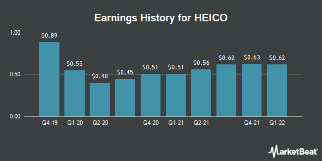 Earnings History for Heico (NYSE:HEI)