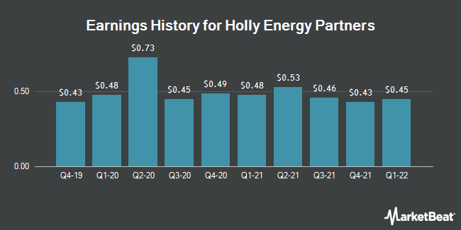 Earnings History for Holly Energy Partners (NYSE:HEP)