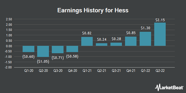 Earnings History for Hess (NYSE:HES)