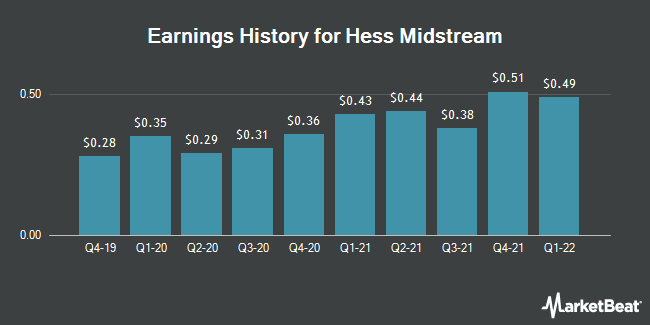 Earnings History for Hess Midstream Partners (NYSE:HESM)