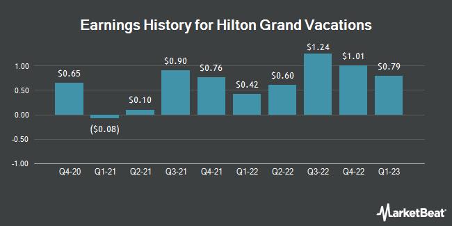 Earnings History for Hilton Grand Vacations (NYSE:HGV)