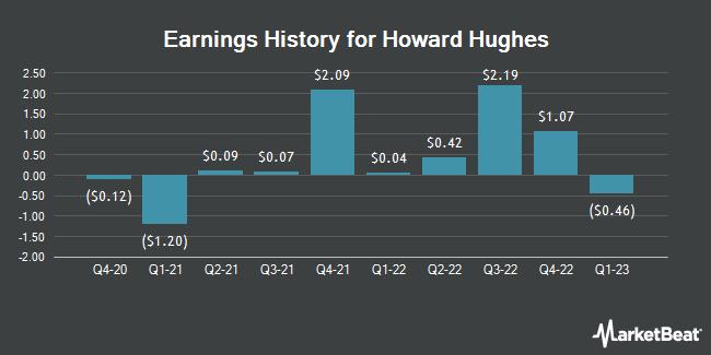 Earnings History for Howard Hughes (NYSE:HHC)