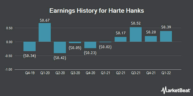 Earnings History for Harte Hanks (NYSE:HHS)