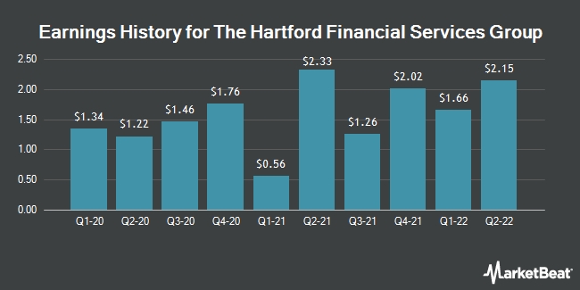Earnings History for Hartford Financial Services Group (NYSE:HIG)