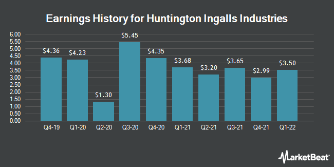 Earnings History for Huntington Ingalls Industries (NYSE:HII)