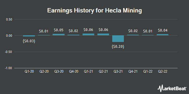 Earnings History for Hecla Mining (NYSE:HL)