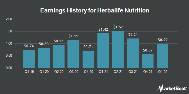 Earnings History for Herbalife Nutrition (NYSE:HLF)