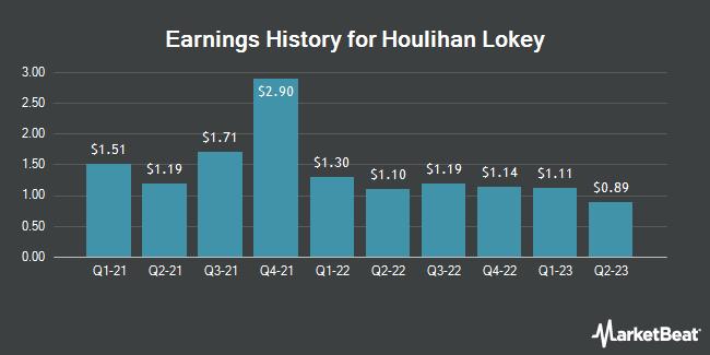 Earnings History for Houlihan Lokey (NYSE:HLI)