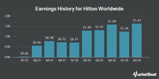 Earnings History for Hilton Worldwide (NYSE:HLT)