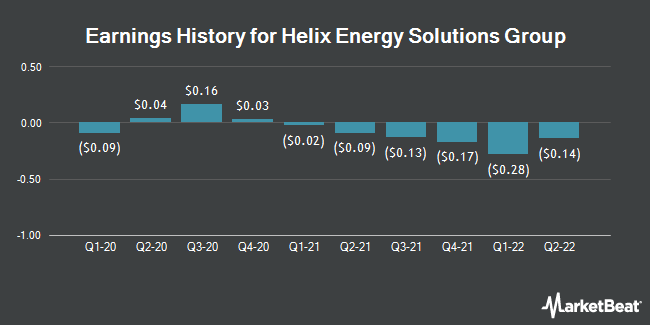 Earnings History for Helix Energy Solutions Group (NYSE:HLX)