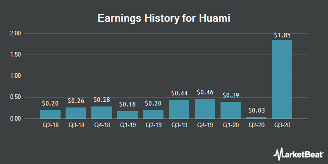 Earnings History for Huami (NYSE:HMI)