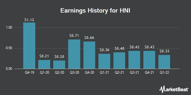Earnings History for HNI (NYSE:HNI)