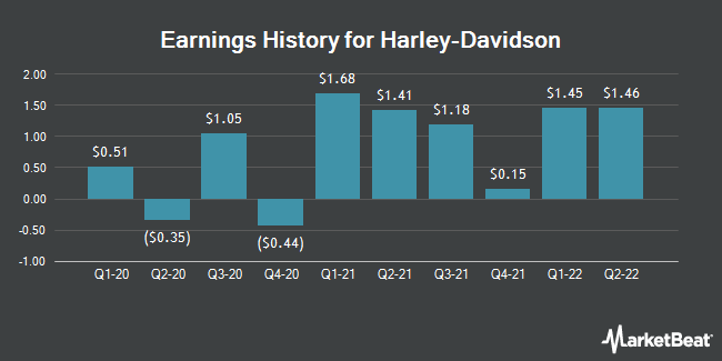 Earnings History for Harley-Davidson (NYSE:HOG)