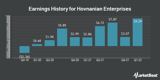Earnings History for Hovnanian Enterprises (NYSE:HOV)