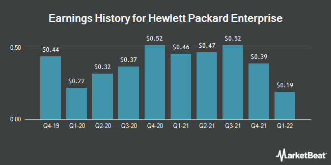 Earnings History for Hewlett Packard Enterprise (NYSE:HPE)