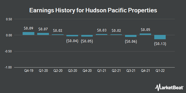 Earnings History for Hudson Pacific Properties (NYSE:HPP)